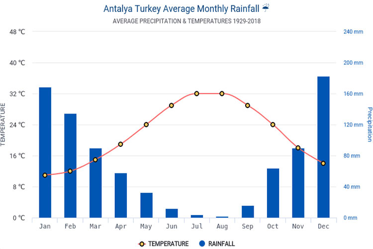 Temperature and rainfall in Antalya. amordadtour.com